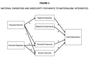 materialisme bij kinderen
